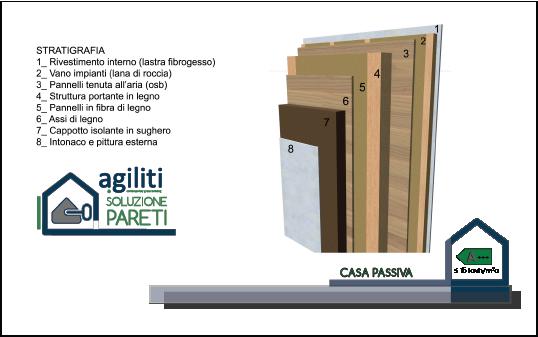 http://www.agiliti.it/wp-content/uploads/2017/03/SOLUZIONI-COSTRUTTIVE_pareti.png