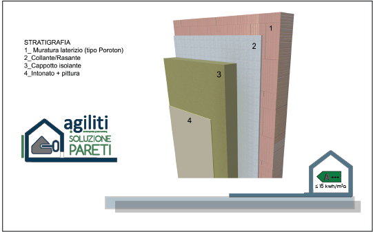 http://www.agiliti.it/wp-content/uploads/2017/03/SOLUZIONI-COSTRUTTIVE_pareti2.png
