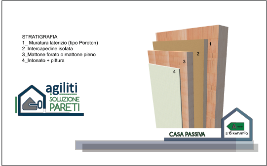 http://www.agiliti.it/wp-content/uploads/2017/03/SOLUZIONI-COSTRUTTIVE_pareti3.png