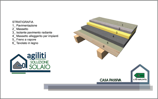 http://www.agiliti.it/wp-content/uploads/2017/03/SOLUZIONI-COSTRUTTIVE_solaio2.png